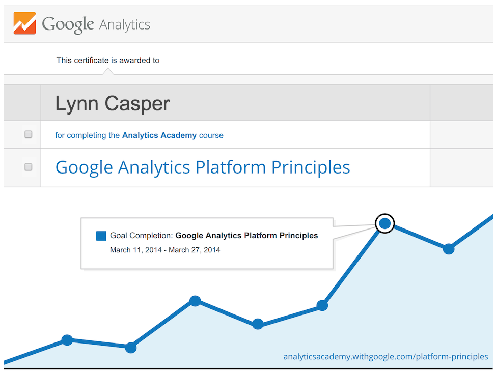 Google Analytics Lynn Casper